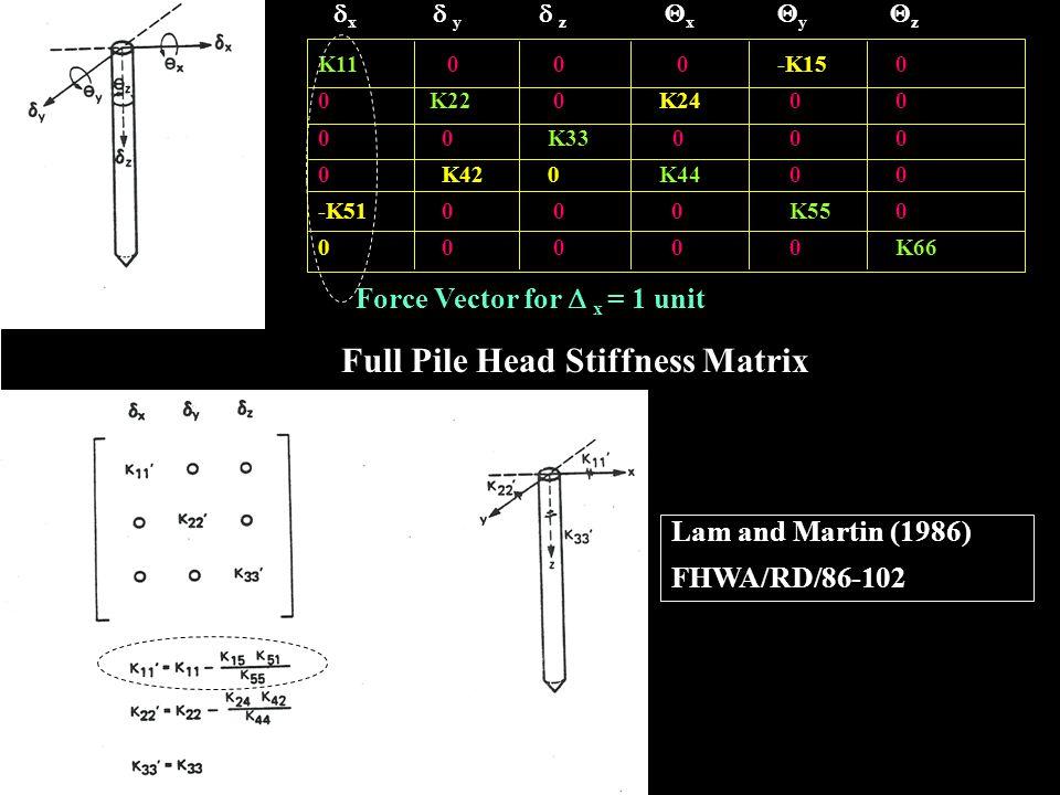 Loads and Axis F1 F2 F3 M1 M2 M3 X Z Y F1F1 F2F2 F3F3 M1M1 M2M2 M3M3 X Z Y