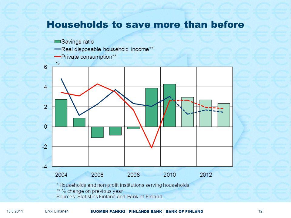 SUOMEN PANKKI | FINLANDS BANK | BANK OF FINLAND Households to save more than before 12Erkki Liikanen15.6.2011
