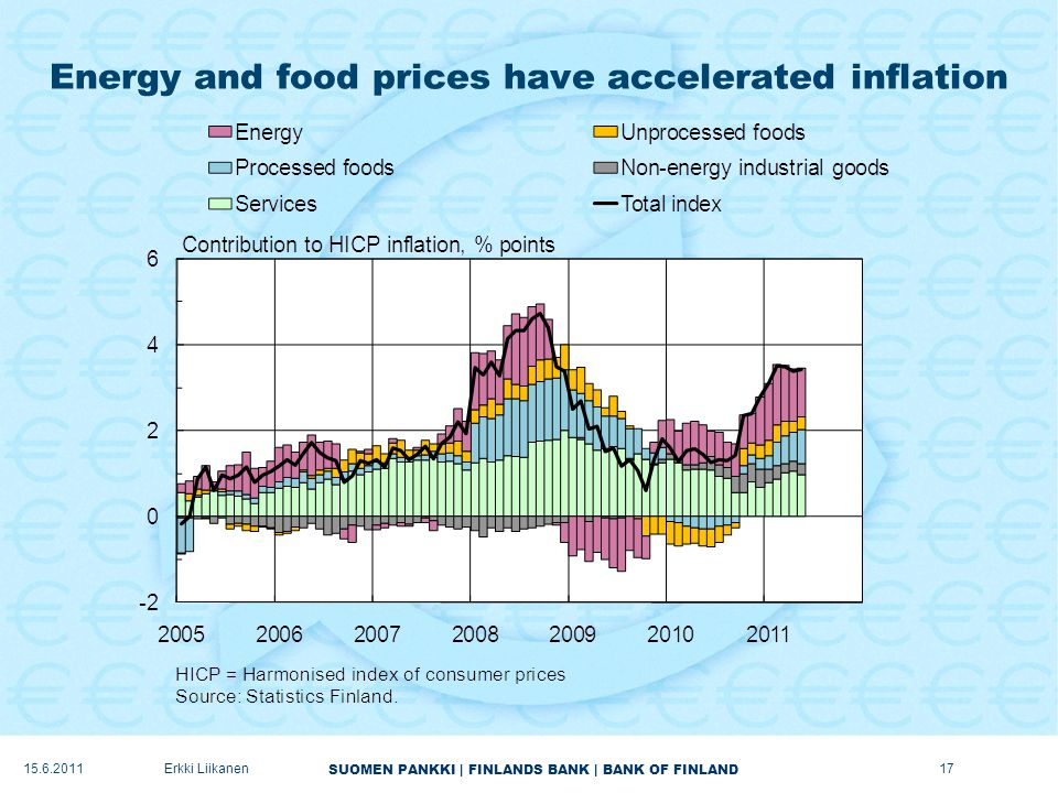 SUOMEN PANKKI | FINLANDS BANK | BANK OF FINLAND Energy and food prices have accelerated inflation 17Erkki Liikanen