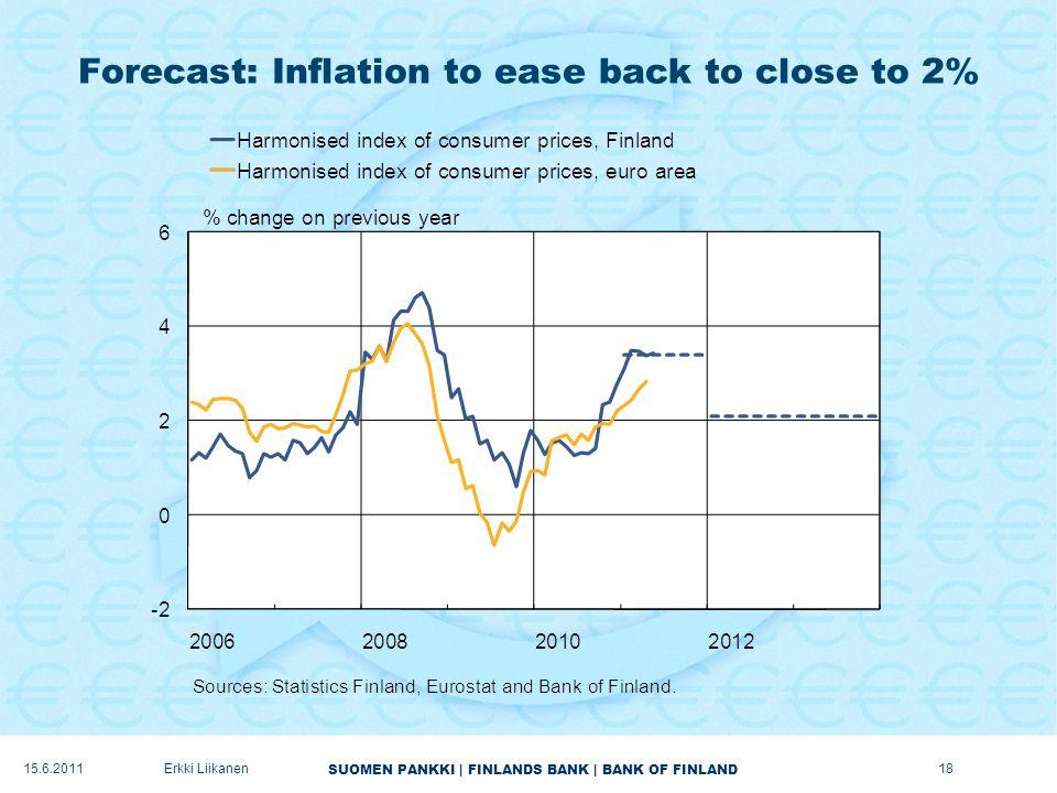 SUOMEN PANKKI | FINLANDS BANK | BANK OF FINLAND Forecast: Inflation to ease back to close to 2% 18Erkki Liikanen15.6.2011