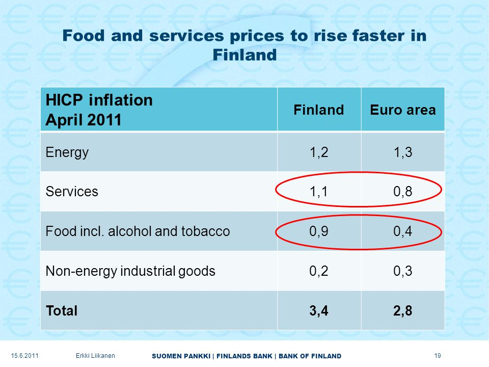 SUOMEN PANKKI | FINLANDS BANK | BANK OF FINLAND Food and services prices to rise faster in Finland 19Erkki Liikanen HICP inflation April 2011 FinlandEuro area Energy1,21,3 Services1,10,8 Food incl.