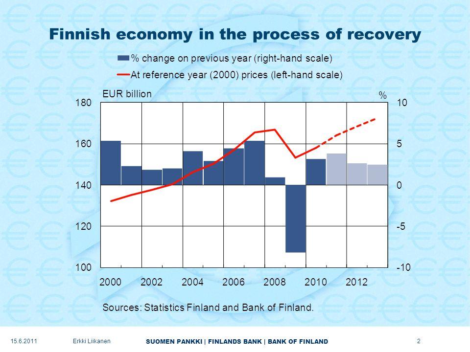 SUOMEN PANKKI | FINLANDS BANK | BANK OF FINLAND Investments to recover gradually 13Erkki Liikanen15.6.2011