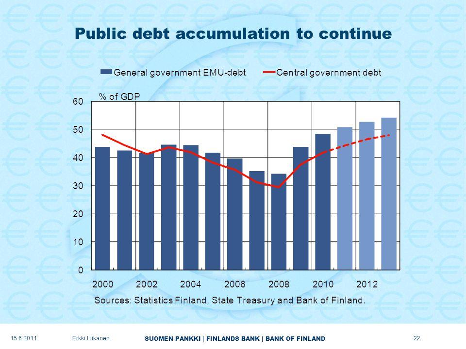 SUOMEN PANKKI | FINLANDS BANK | BANK OF FINLAND Public debt accumulation to continue 22Erkki Liikanen15.6.2011