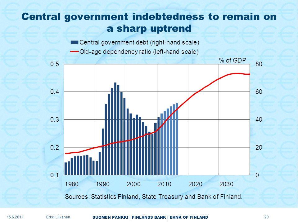 SUOMEN PANKKI | FINLANDS BANK | BANK OF FINLAND Central government indebtedness to remain on a sharp uptrend 23Erkki Liikanen15.6.2011