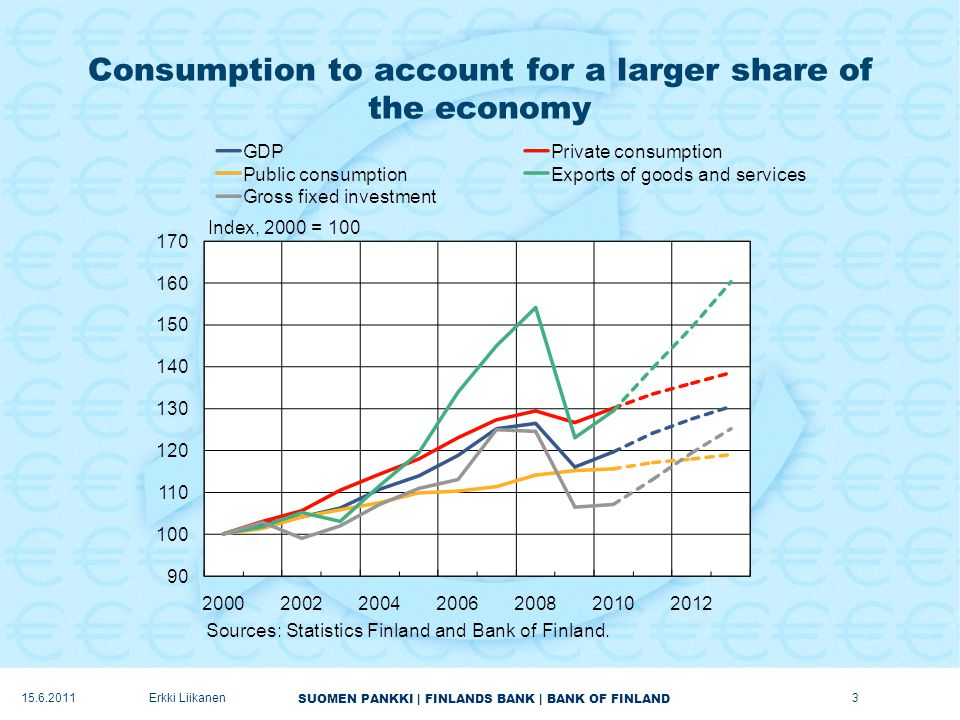 SUOMEN PANKKI | FINLANDS BANK | BANK OF FINLAND Consumption to account for a larger share of the economy 3Erkki Liikanen