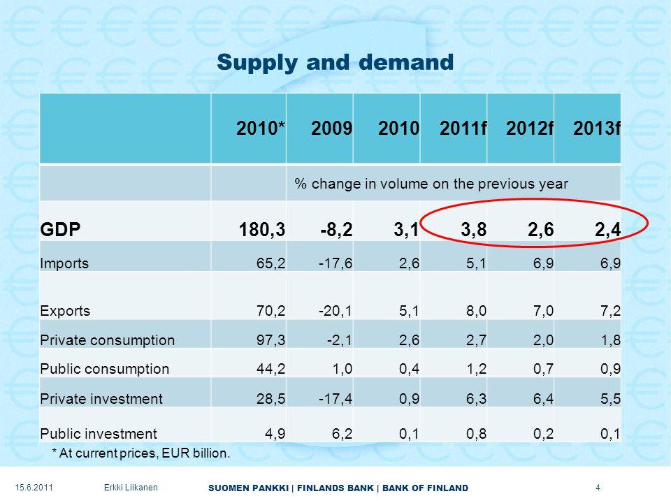 SUOMEN PANKKI | FINLANDS BANK | BANK OF FINLAND Current account to remain in surplus 15Erkki Liikanen15.6.2011
