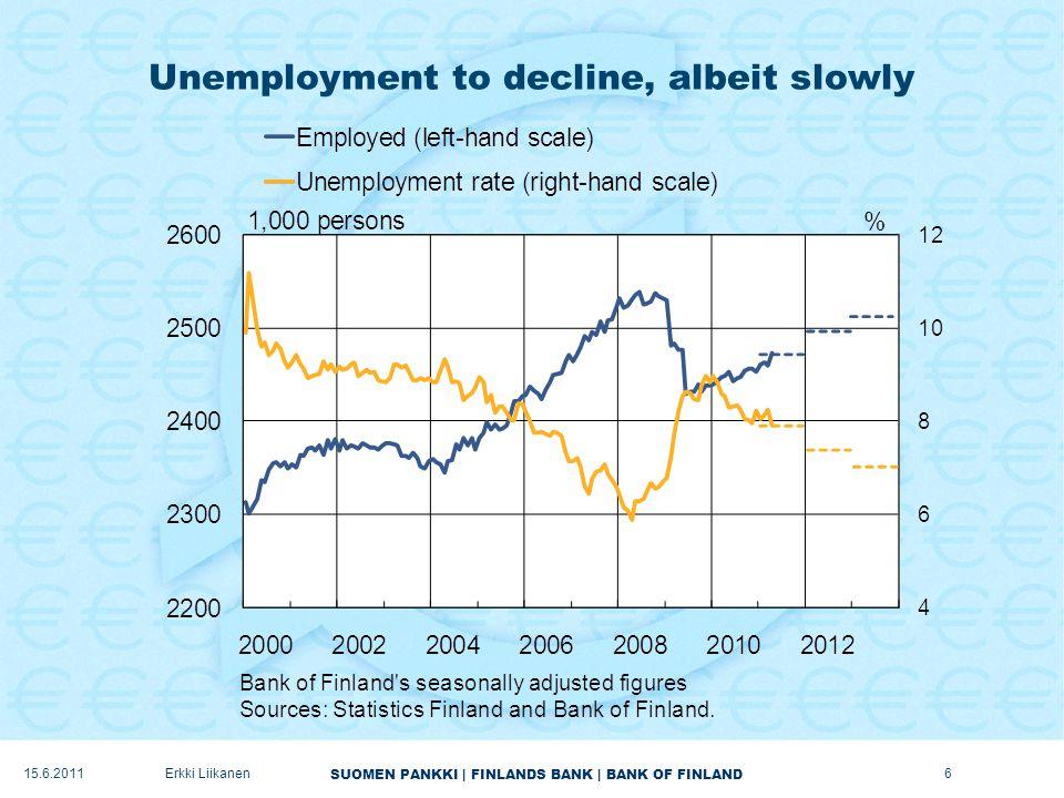 SUOMEN PANKKI | FINLANDS BANK | BANK OF FINLAND Unemployment to decline, albeit slowly 6Erkki Liikanen15.6.2011