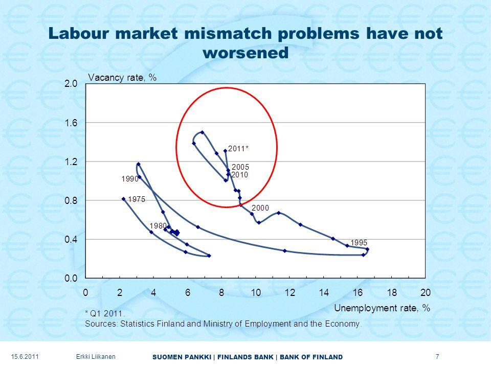 SUOMEN PANKKI | FINLANDS BANK | BANK OF FINLAND Labour market mismatch problems have not worsened 7Erkki Liikanen15.6.2011