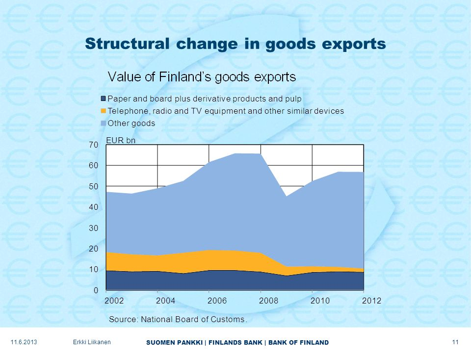 SUOMEN PANKKI | FINLANDS BANK | BANK OF FINLAND Structural change in goods exports Erkki Liikanen11.6.2013 11
