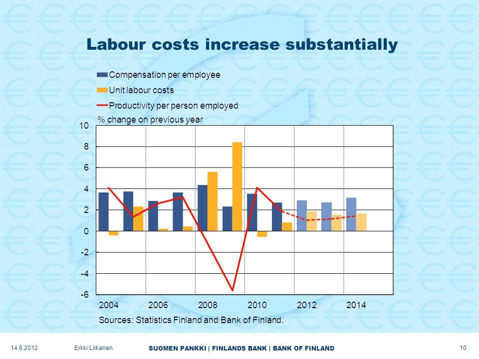 SUOMEN PANKKI | FINLANDS BANK | BANK OF FINLAND Labour costs increase substantially 10 Erkki Liikanen14.6.2012