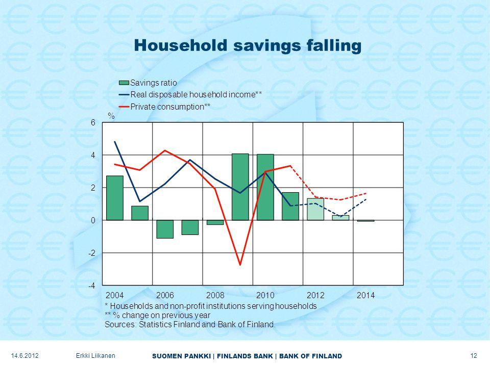 SUOMEN PANKKI | FINLANDS BANK | BANK OF FINLAND Household savings falling 12 Erkki Liikanen14.6.2012