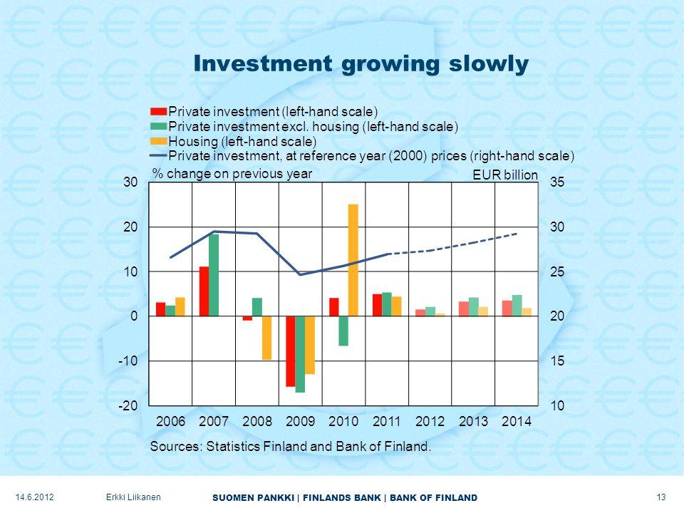 SUOMEN PANKKI | FINLANDS BANK | BANK OF FINLAND Investment growing slowly 13 Erkki Liikanen14.6.2012