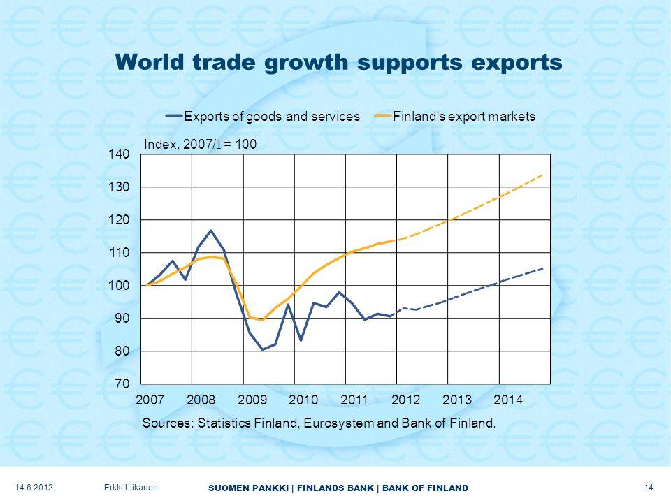 SUOMEN PANKKI | FINLANDS BANK | BANK OF FINLAND World trade growth supports exports 14 Erkki Liikanen14.6.2012