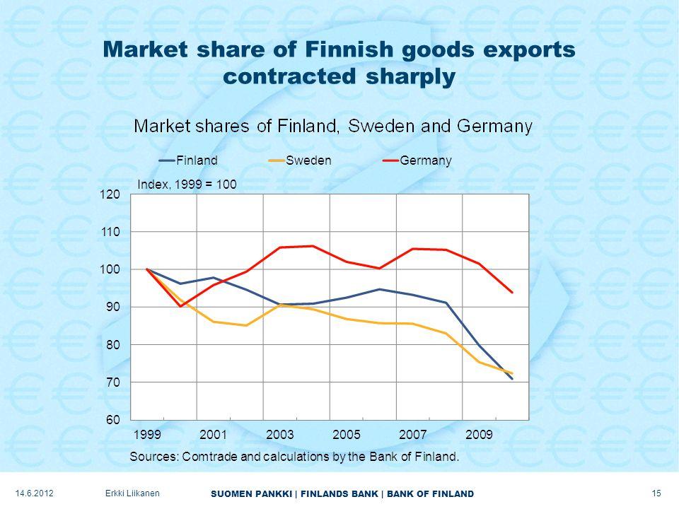 SUOMEN PANKKI | FINLANDS BANK | BANK OF FINLAND Market share of Finnish goods exports contracted sharply 15 Erkki Liikanen14.6.2012