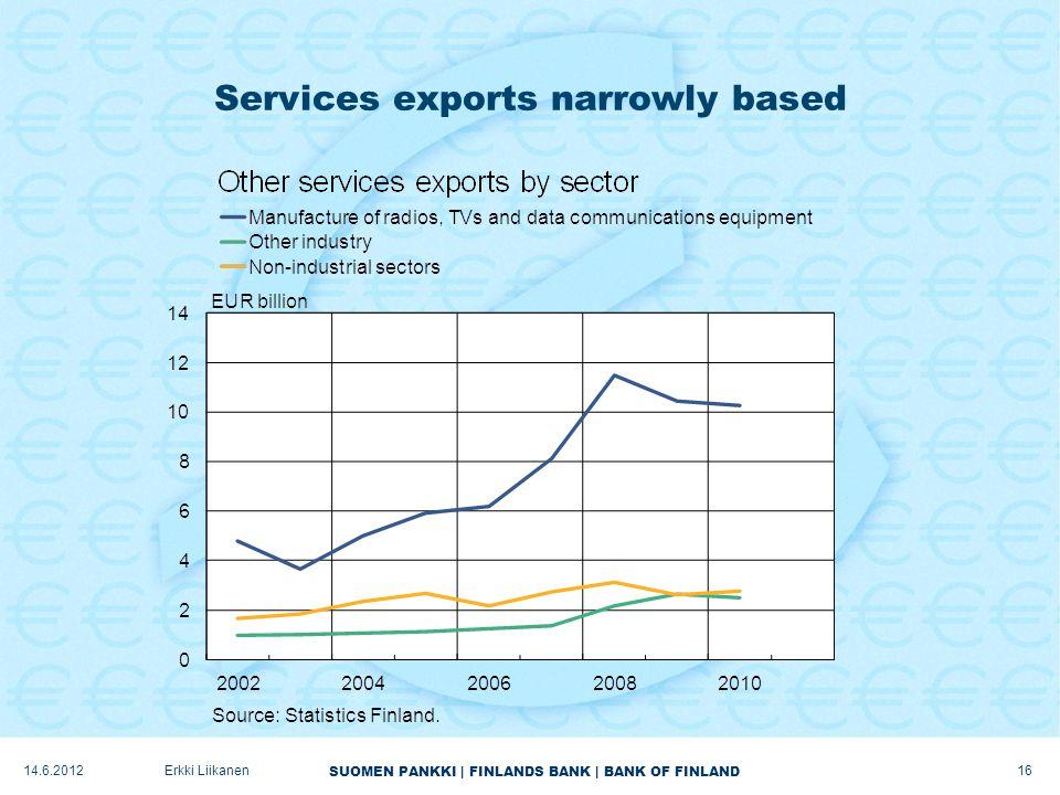 SUOMEN PANKKI | FINLANDS BANK | BANK OF FINLAND Services exports narrowly based 16 Erkki Liikanen14.6.2012