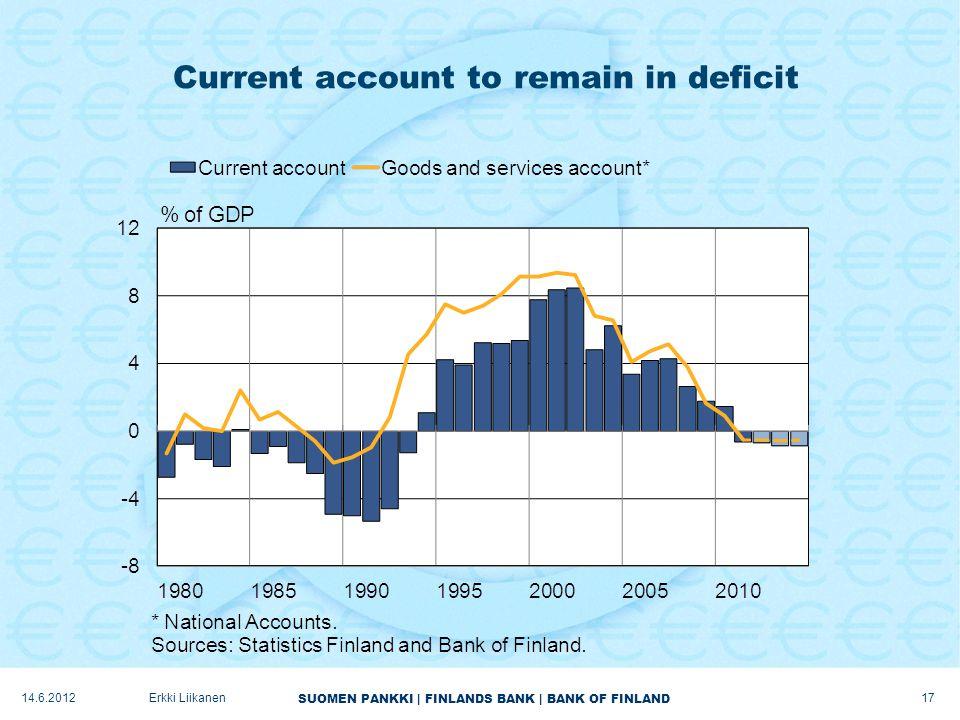 SUOMEN PANKKI | FINLANDS BANK | BANK OF FINLAND Current account to remain in deficit 17 Erkki Liikanen14.6.2012