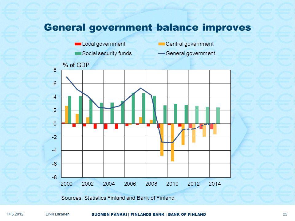 SUOMEN PANKKI | FINLANDS BANK | BANK OF FINLAND General government balance improves 22 Erkki Liikanen14.6.2012