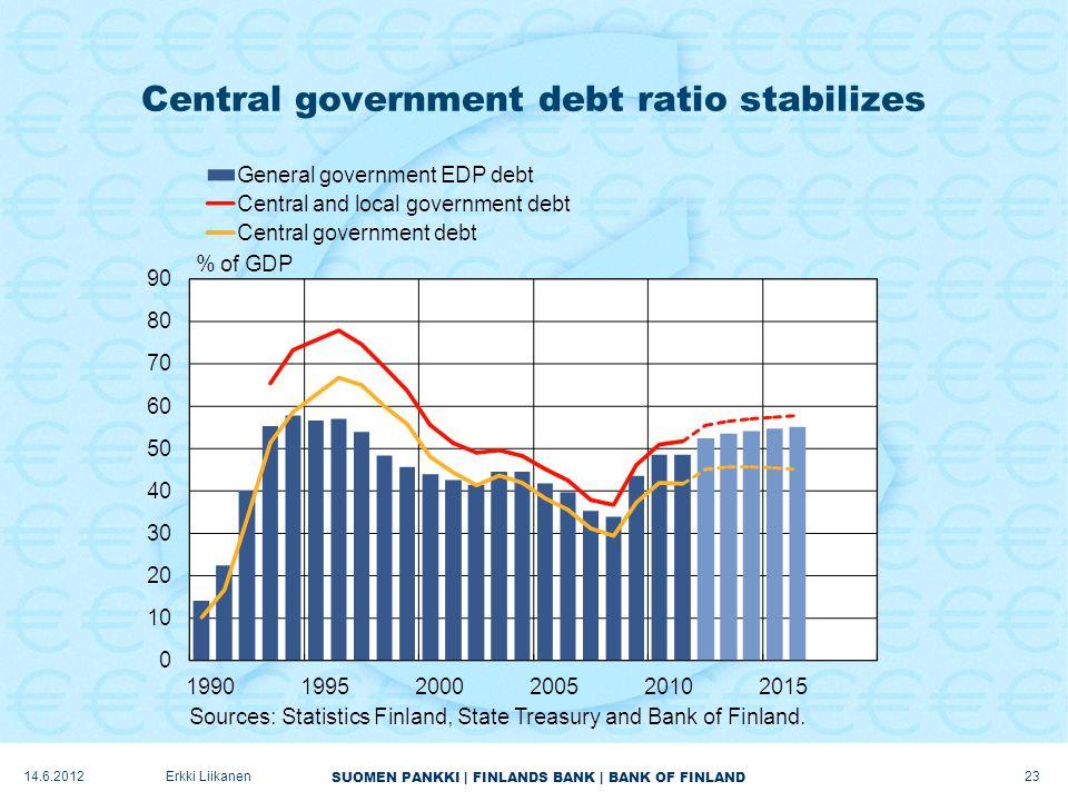 SUOMEN PANKKI | FINLANDS BANK | BANK OF FINLAND Central government debt ratio stabilizes 23 Erkki Liikanen14.6.2012
