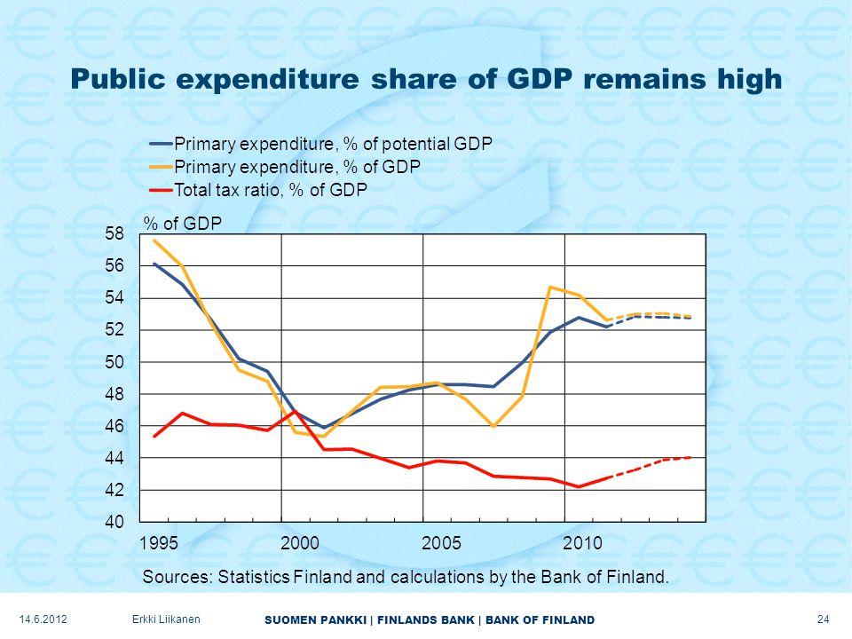 SUOMEN PANKKI | FINLANDS BANK | BANK OF FINLAND Public expenditure share of GDP remains high 24 Erkki Liikanen14.6.2012