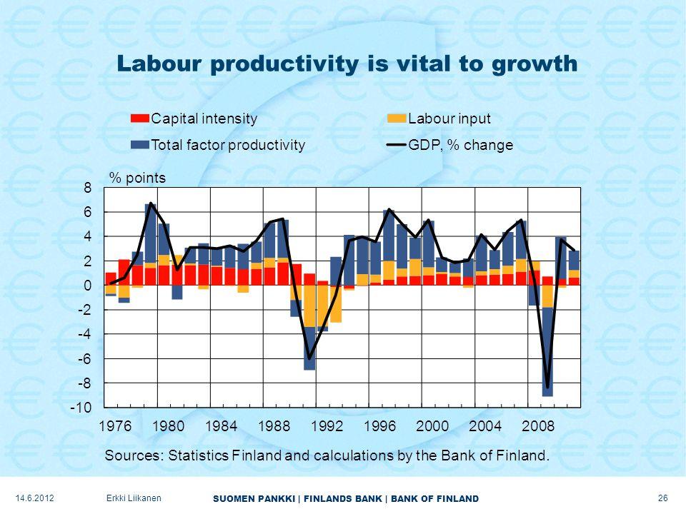 SUOMEN PANKKI | FINLANDS BANK | BANK OF FINLAND Labour productivity is vital to growth 26 Erkki Liikanen14.6.2012