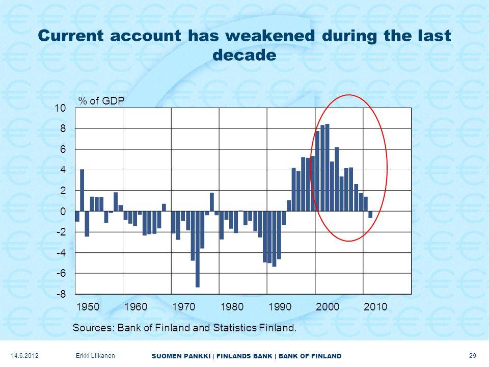 SUOMEN PANKKI | FINLANDS BANK | BANK OF FINLAND Current account has weakened during the last decade 14.6.2012Erkki Liikanen 29