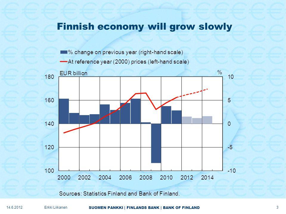 SUOMEN PANKKI | FINLANDS BANK | BANK OF FINLAND Finnish economy will grow slowly 3 Erkki Liikanen14.6.2012