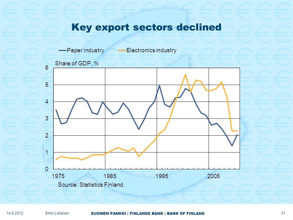 SUOMEN PANKKI | FINLANDS BANK | BANK OF FINLAND Key export sectors declined 14.6.2012Erkki Liikanen 31