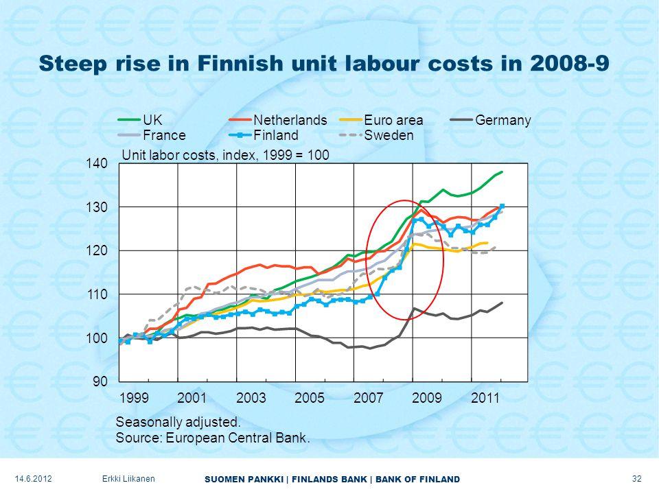 SUOMEN PANKKI | FINLANDS BANK | BANK OF FINLAND Steep rise in Finnish unit labour costs in 2008-9 14.6.2012Erkki Liikanen 32