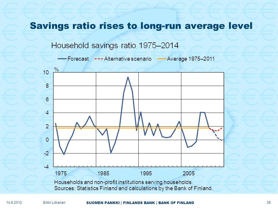 SUOMEN PANKKI | FINLANDS BANK | BANK OF FINLAND Savings ratio rises to long-run average level 38 Erkki Liikanen14.6.2012