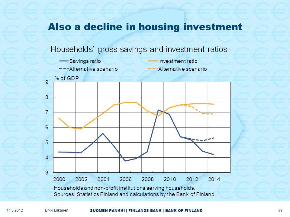SUOMEN PANKKI | FINLANDS BANK | BANK OF FINLAND Also a decline in housing investment 39 Erkki Liikanen14.6.2012