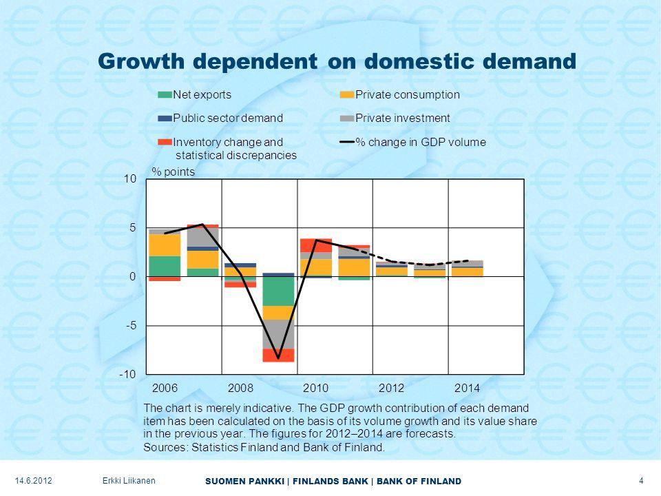 SUOMEN PANKKI | FINLANDS BANK | BANK OF FINLAND Growth dependent on domestic demand 4 Erkki Liikanen14.6.2012