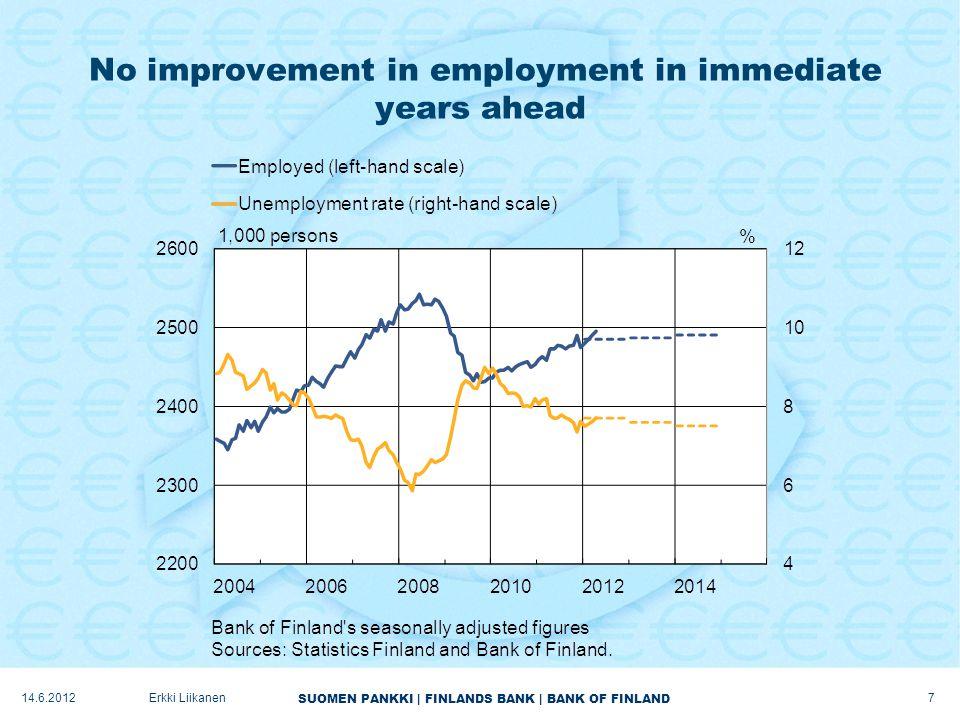 SUOMEN PANKKI | FINLANDS BANK | BANK OF FINLAND No improvement in employment in immediate years ahead 7 Erkki Liikanen14.6.2012
