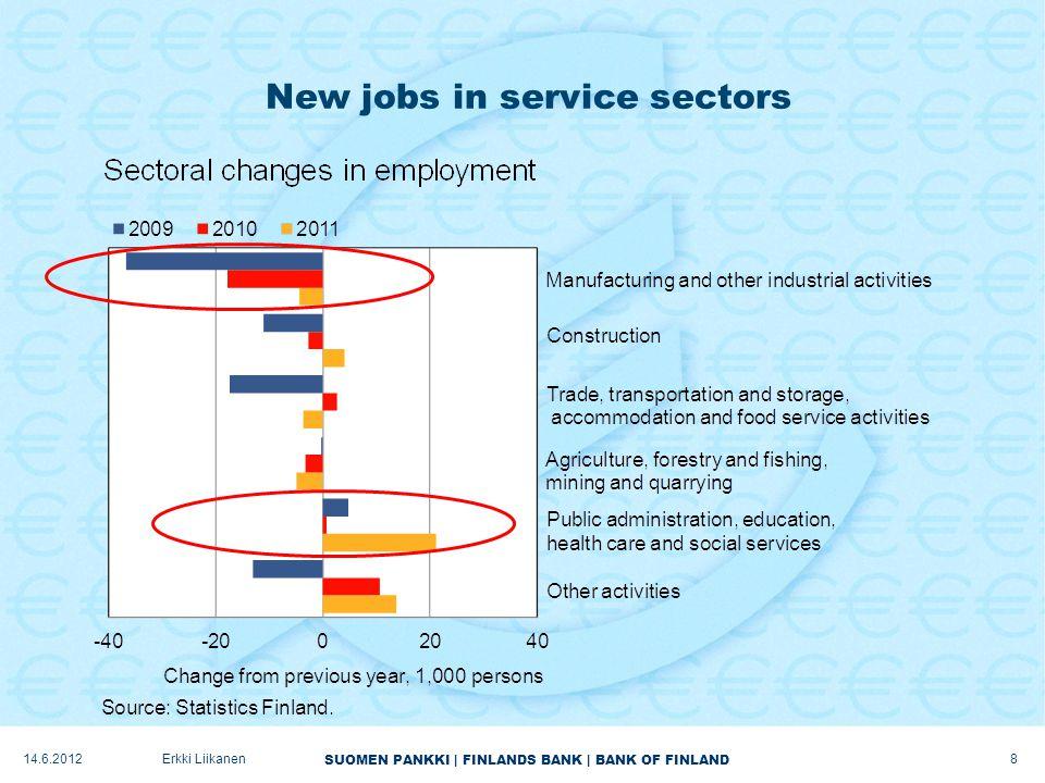 SUOMEN PANKKI | FINLANDS BANK | BANK OF FINLAND New jobs in service sectors 8 Erkki Liikanen14.6.2012