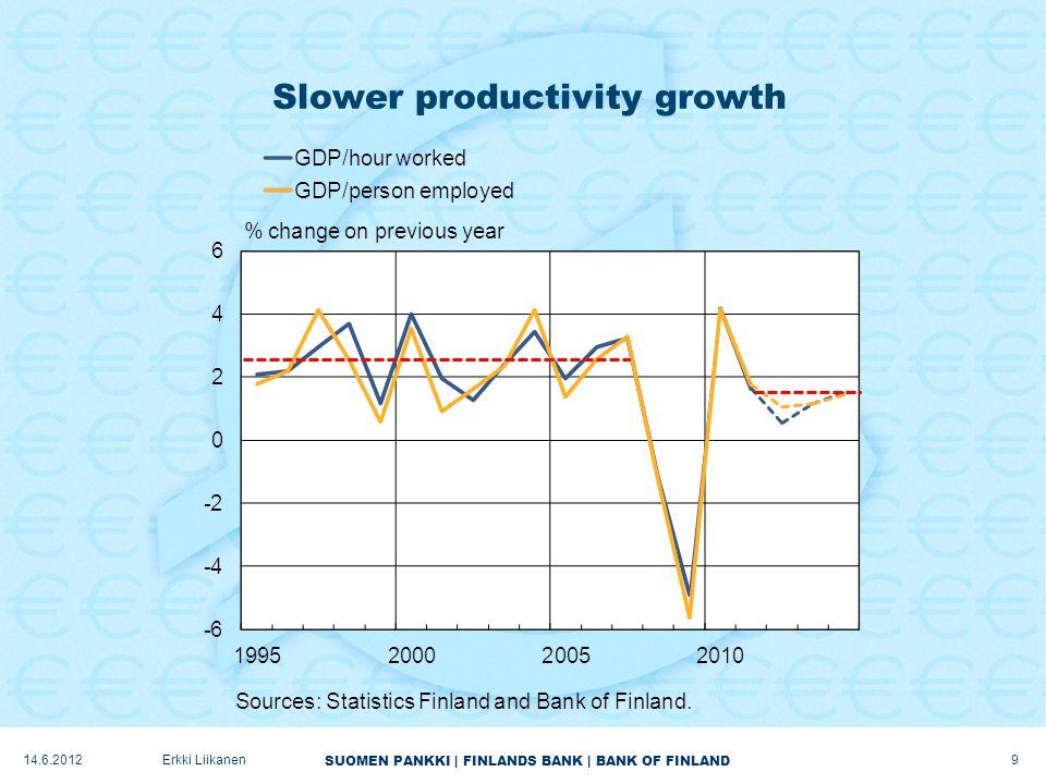 SUOMEN PANKKI | FINLANDS BANK | BANK OF FINLAND Slower productivity growth 9 Erkki Liikanen14.6.2012