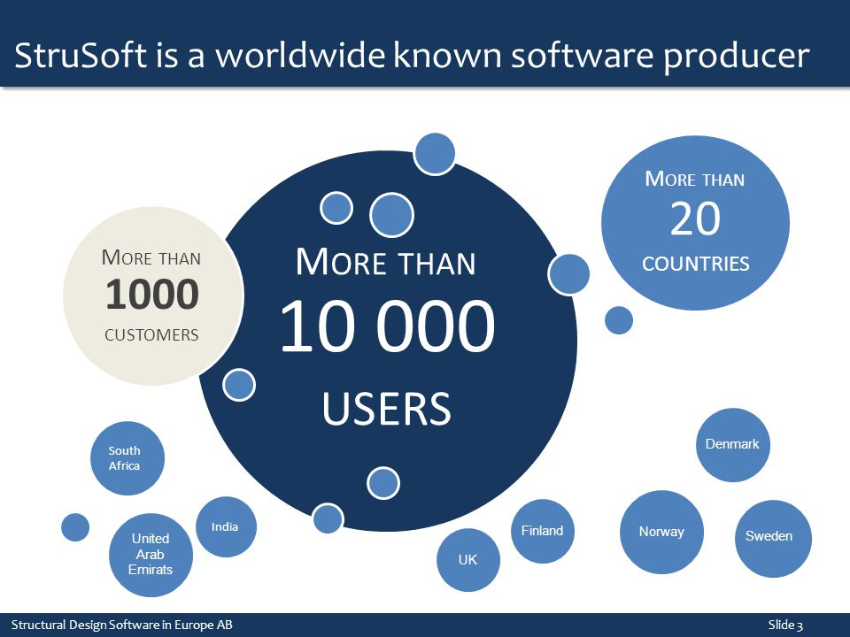 StruSoft is a worldwide known software producer Structural Design Software in Europe AB Slide 3 M ORE THAN 10 000 USERS M ORE THAN 1000 CUSTOMERS Sout