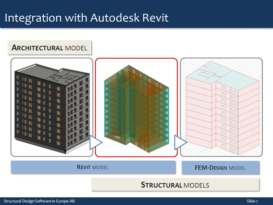 Integration with Autodesk Revit Structural Design Software in Europe AB Slide 7 A RCHITECTURAL MODEL R EVIT MODEL FEM-D ESIGN MODEL S TRUCTURAL MODELS