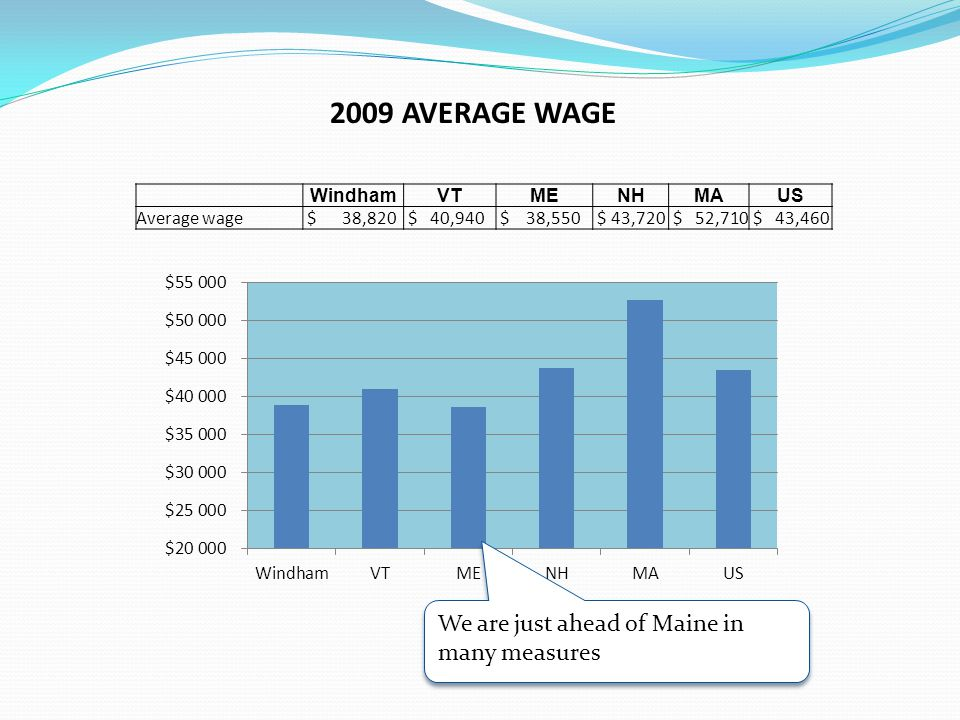 WindhamVTMENHMAUS Average wage $ 38,820 $ 40,940 $ 38,550 $ 43,720 $ 52,710 $ 43,460 2009 AVERAGE WAGE We are just ahead of Maine in many measures