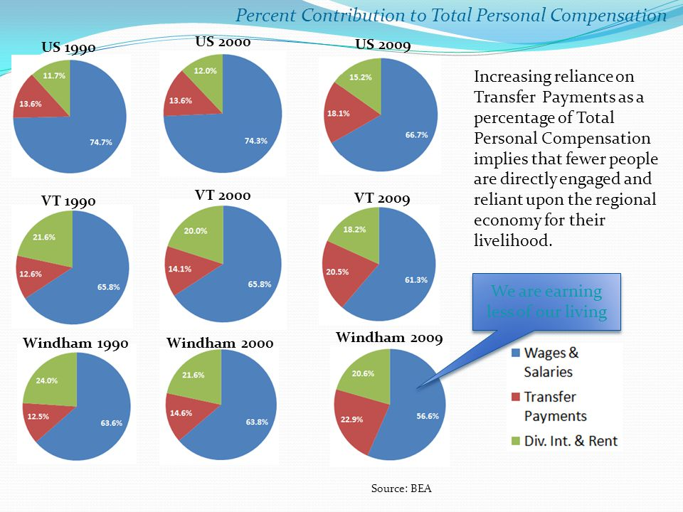 Percent Contribution to Total Personal Compensation Windham 1990 US 1990 VT 1990 Windham 2000 VT 2000 US 2000 Windham 2009 VT 2009 US 2009 Increasing reliance on Transfer Payments as a percentage of Total Personal Compensation implies that fewer people are directly engaged and reliant upon the regional economy for their livelihood.