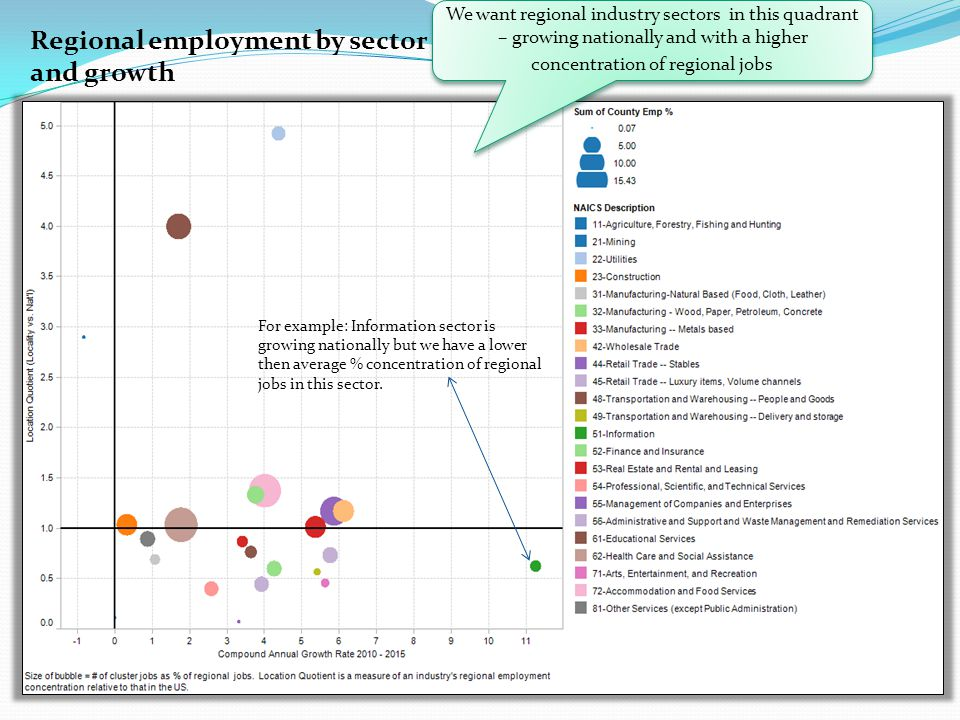 Regional employment by sector and growth We want regional industry sectors in this quadrant – growing nationally and with a higher concentration of regional jobs For example: Information sector is growing nationally but we have a lower then average % concentration of regional jobs in this sector.