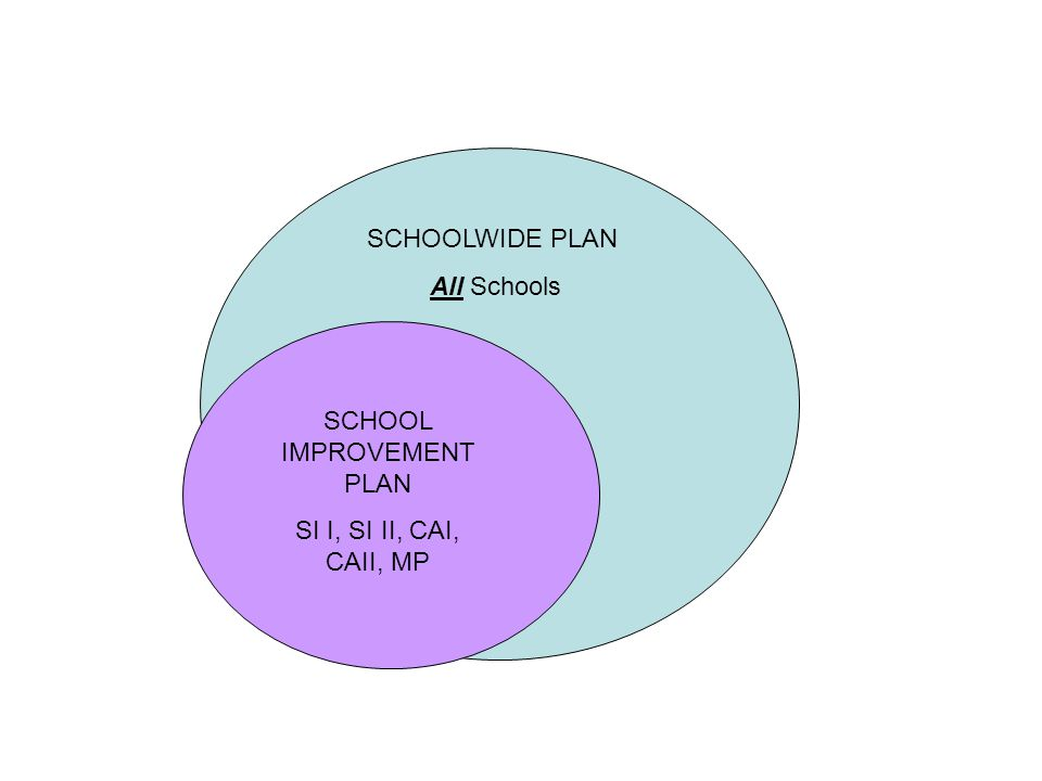 SCHOOLWIDE PLAN All Schools SCHOOL IMPROVEMENT PLAN SI I, SI II, CAI, CAII, MP