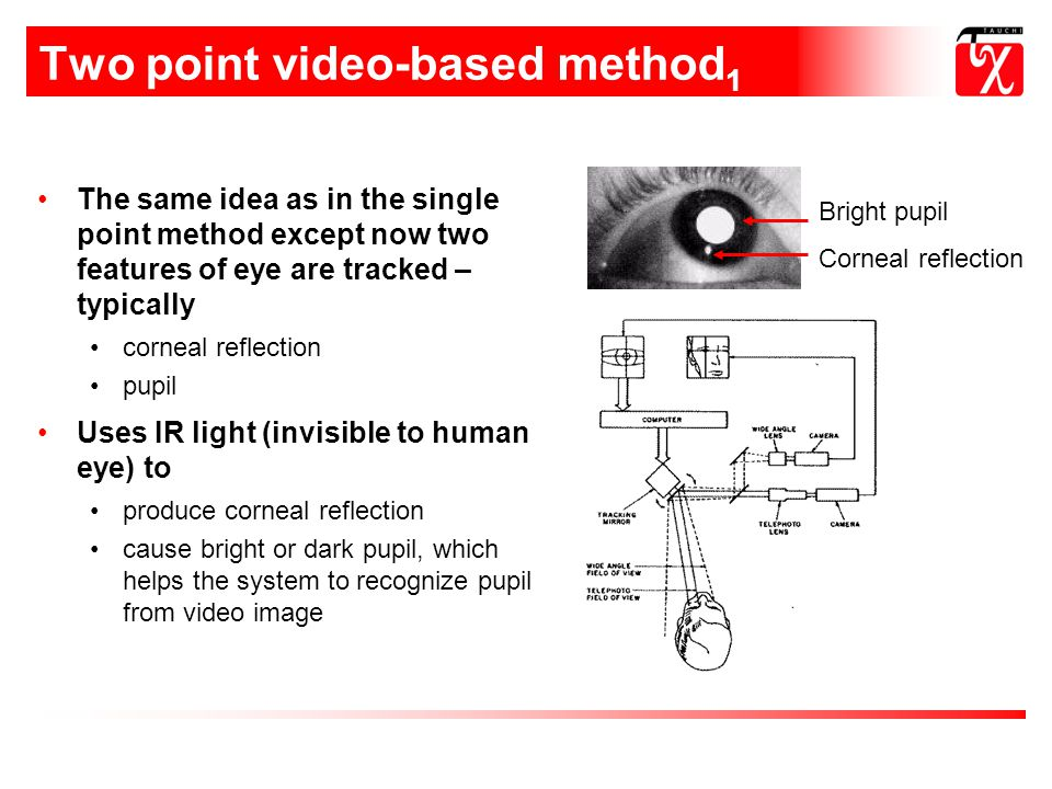 Two point video-based method 1 The same idea as in the single point method except now two features of eye are tracked – typically corneal reflection pupil Uses IR light (invisible to human eye) to produce corneal reflection cause bright or dark pupil, which helps the system to recognize pupil from video image Bright pupil Corneal reflection