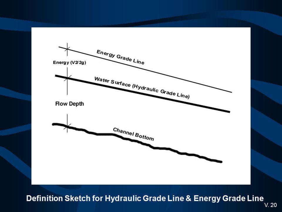 V. 20 Definition Sketch for Hydraulic Grade Line & Energy Grade Line