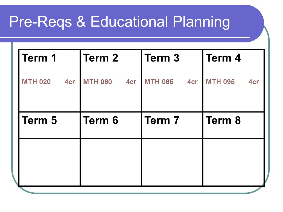 Pre-Reqs & Educational Planning Term 1Term 2Term 3Term 4 MTH 020 4crMTH 060 4crMTH 065 4crMTH 095 4cr Term 5Term 6Term 7Term 8
