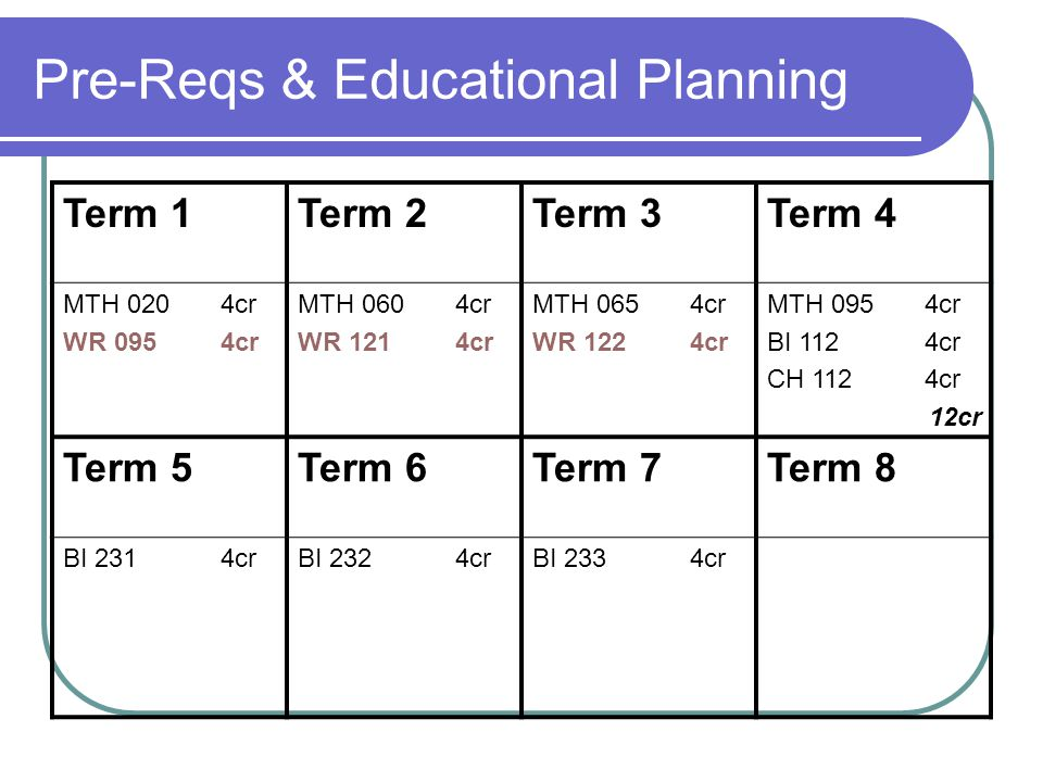 Pre-Reqs & Educational Planning Term 1Term 2Term 3Term 4 MTH 020 4cr WR 0954cr MTH 060 4cr WR 1214cr MTH 065 4cr WR 1224cr MTH 095 4cr BI 1124cr CH 1124cr 12cr Term 5Term 6Term 7Term 8 BI 2314crBI 2324crBI 2334cr