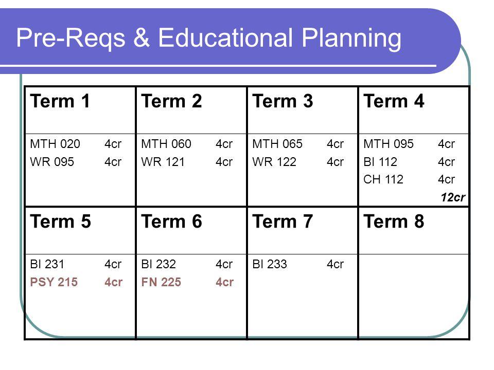 Pre-Reqs & Educational Planning Term 1Term 2Term 3Term 4 MTH 020 4cr WR 0954cr MTH 060 4cr WR 1214cr MTH 065 4cr WR 1224cr MTH 095 4cr BI 1124cr CH 1124cr 12cr Term 5Term 6Term 7Term 8 BI 2314cr PSY 2154cr BI 2324cr FN 2254cr BI 2334cr
