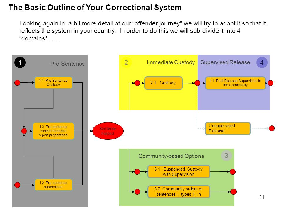 Case Management However, it is already clear to us that it is difficult to understand how and where case management operates in any correctional system without first understanding the basic structure of that system.