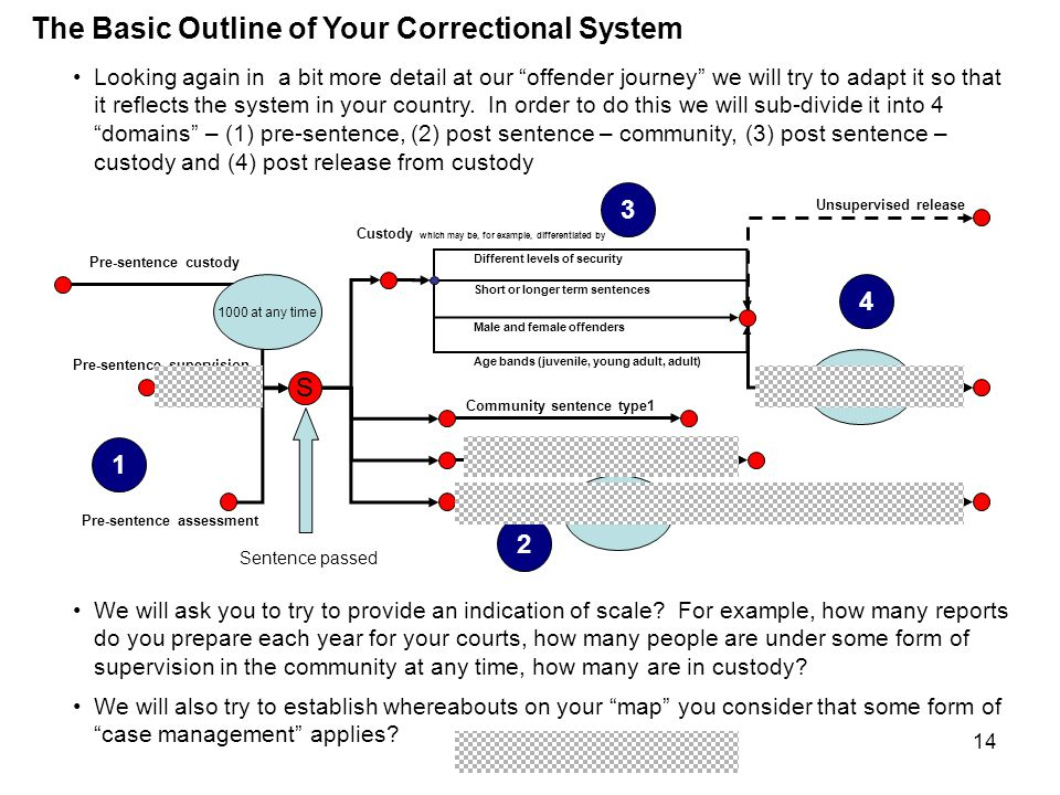 The Basic Outline of Your Correctional System We will try to understand how you organise and deliver case management with offenders.