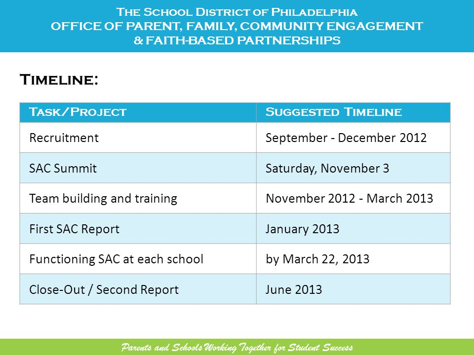 Timeline: The School District of Philadelphia OFFICE OF PARENT, FAMILY, COMMUNITY ENGAGEMENT & FAITH-BASED PARTNERSHIPS Task/ProjectSuggested Timeline RecruitmentSeptember - December 2012 SAC SummitSaturday, November 3 Team building and trainingNovember 2012 - March 2013 First SAC ReportJanuary 2013 Functioning SAC at each schoolby March 22, 2013 Close-Out / Second ReportJune 2013 Parents and Schools Working Together for Student Success