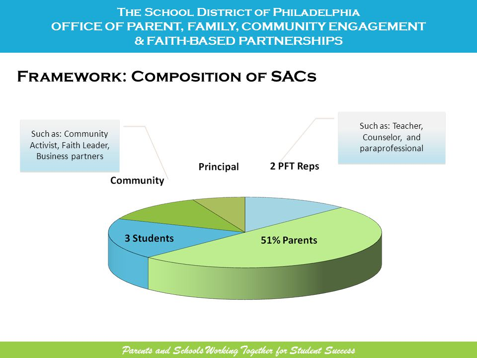 Framework: Composition of SACs Such as: Teacher, Counselor, and paraprofessional Such as: Teacher, Counselor, and paraprofessional Such as: Community Activist, Faith Leader, Business partners The School District of Philadelphia OFFICE OF PARENT, FAMILY, COMMUNITY ENGAGEMENT & FAITH-BASED PARTNERSHIPS Parents and Schools Working Together for Student Success