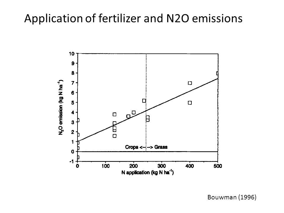 Application of fertilizer and N2O emissions Bouwman (1996)
